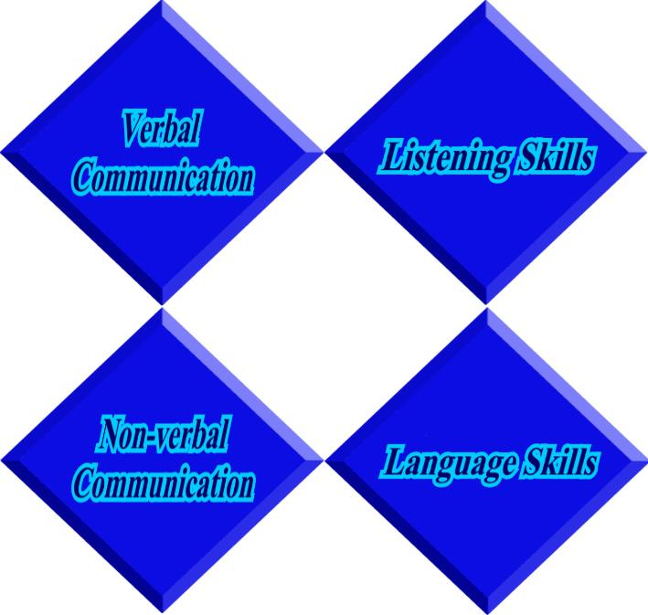 Name:  Communication%20Skills.jpg Views: 8714 Size:  49.0 KB