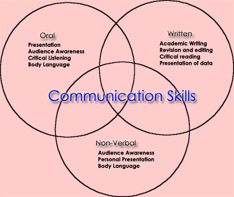 Name:  communication_skills_graded.jpg Views: 11674 Size:  58.2 KB